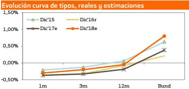 Subida de tipos de interés del dinero-previsi%F3n-tipos-eurozona-030118-2.jpg.jpg