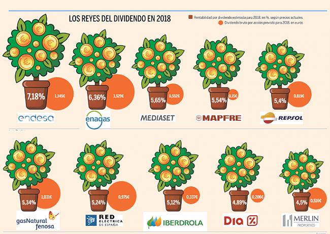 Invertir en Acciones con Buenos Dividendos-dividendos.png