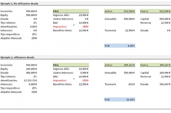 Invertir en Acciones con Buenos Dividendos-roe.png