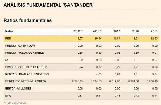 Invertir en Acciones con Buenos Dividendos-santander.png
