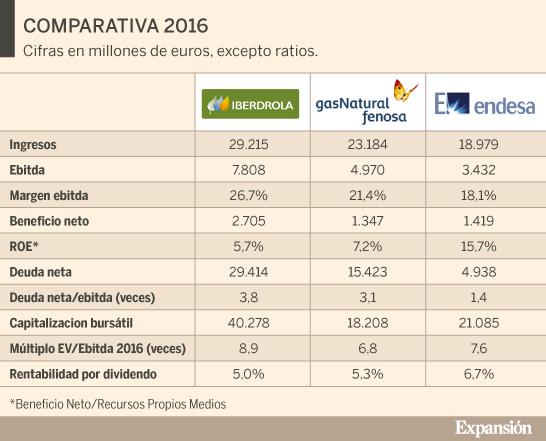 Invertir en Acciones con Buenos Dividendos-endesa.jpg