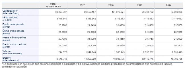 Invertir en Acciones con Buenos Dividendos-inditex.png