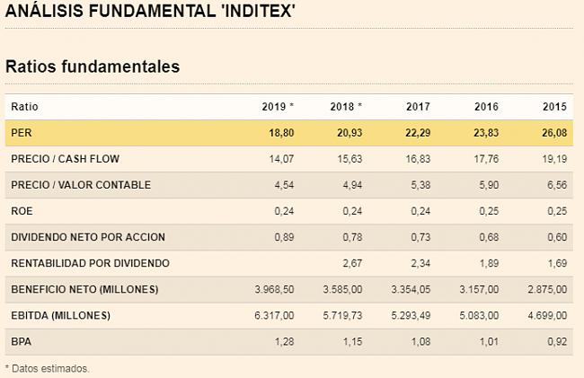 Invertir en Acciones con Buenos Dividendos-roeinditex.png