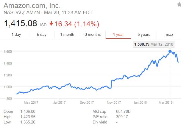 Amazon empieza a causar miedo-bolsiaamazon.png