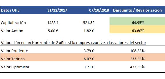 OHL oportunidad de Compra-valoraci%F3n.png