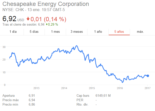 Hot stocks-chesapeake.png
