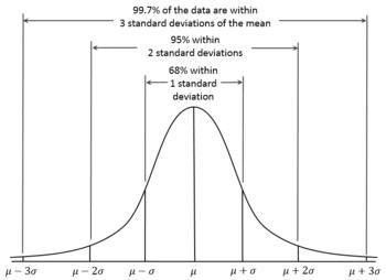 Riesgo de Carteras-empirical_rule.png