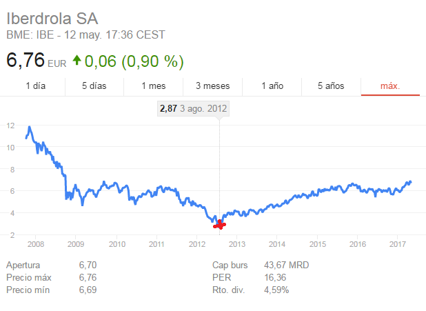 The Trend is my Friend-iberdrola.png