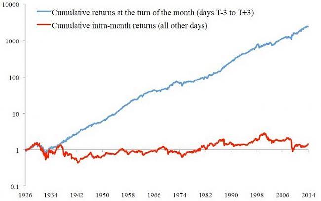 Anomalías de mercado-anomalia.jpg