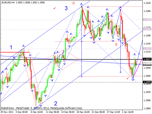 The Trend is my Friend-eur_usd_07.01.13.png