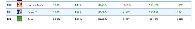 Carteras que superan el 100% de rentabilidad-ratios.png