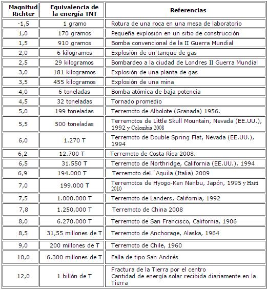 terremoto en Argentina de magnitud 6-fireshot-capture-23-logaritmos-escala-de-richter-terremoto-http-catedu-es-matematicas-mundo-1492.png