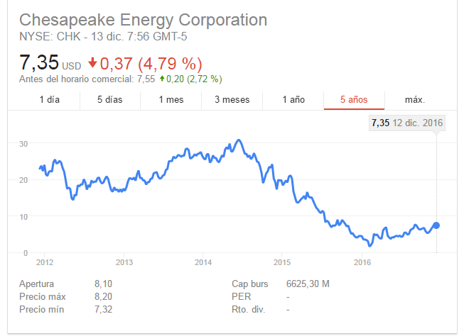 es buen momento de comprar petroleras ?-chesapeake.png