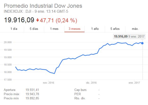 Dow Jones subira a 30.000 en los proximos 4 o 5 años ?-dow.png