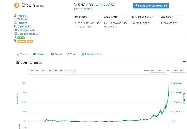 Alguien tiene Bitcoins?-15mil.jpg