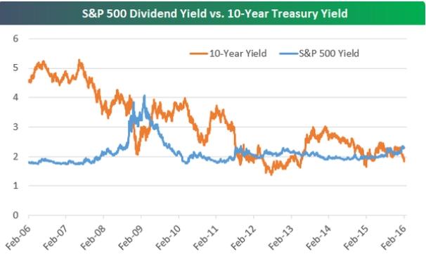 La Bola de Cristal-dividends-vs.-bonds.jpg