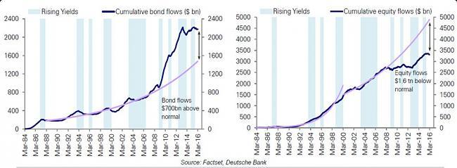 La Bola de Cristal-bonds-vs-equity.jpg