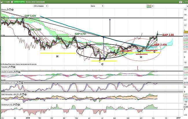 Oportunidades-caixabank-diario-10.11.16.jpg