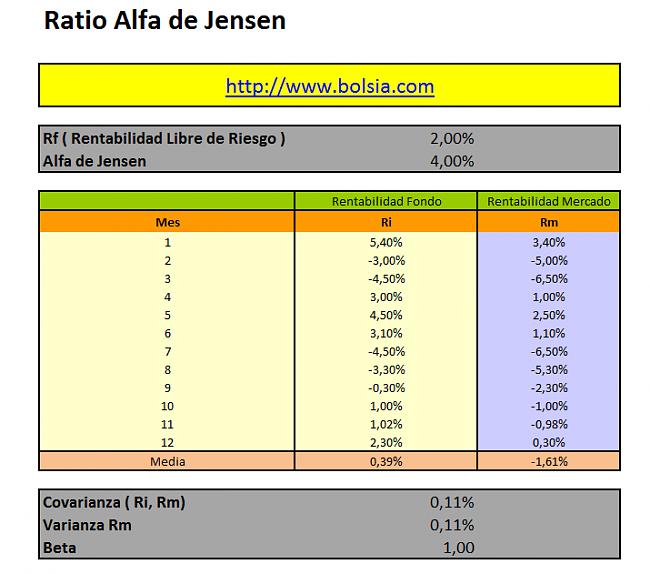 Ratio Alfa de Jensen-alfadejensen.png
