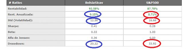 Interesados en ser socio fundador de Bolsia SICAV-comparativa.png