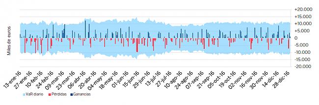 VaR  Value at Risk-grafico20.png