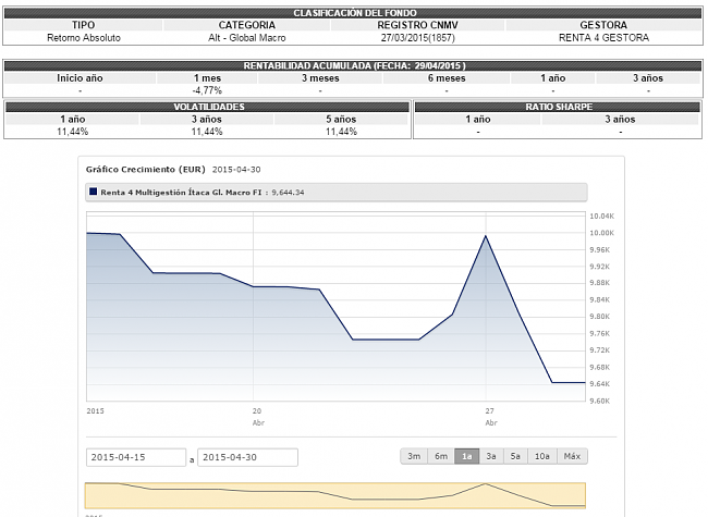 Renta 4 multigestion/itaca global macro-bolsia.png