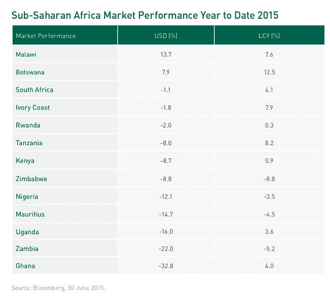 Renaissance Sub-Saharan Fund.-3%BA.png