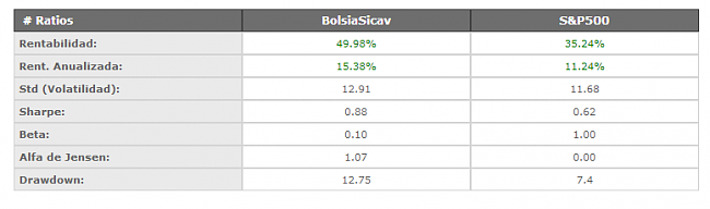 Bolsia Sicav  respecto a Smart Social Sicav, Renta 4 multigestion/itaca global macro-screenshot_3.png