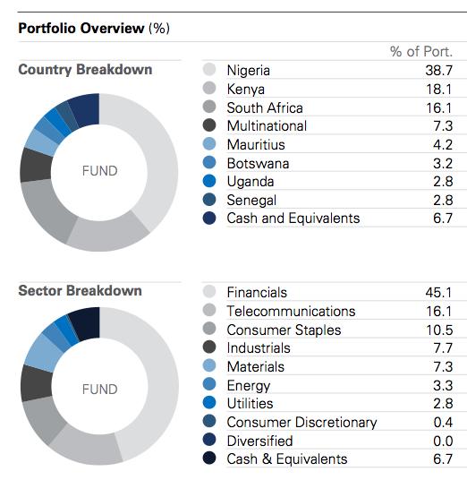 Renaissance Sub-Saharan Fund.-captura-de-pantalla-2015-10-16-las-16.27.27.png