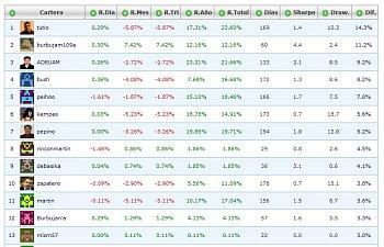 El óptimo es comprarte un ETF del S&P500-top25.jpg