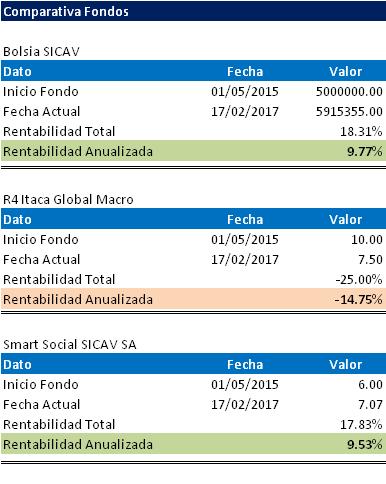 Bolsia Sicav  respecto a Smart Social Sicav, Renta 4 multigestion/itaca global macro-bolsiafondos.png