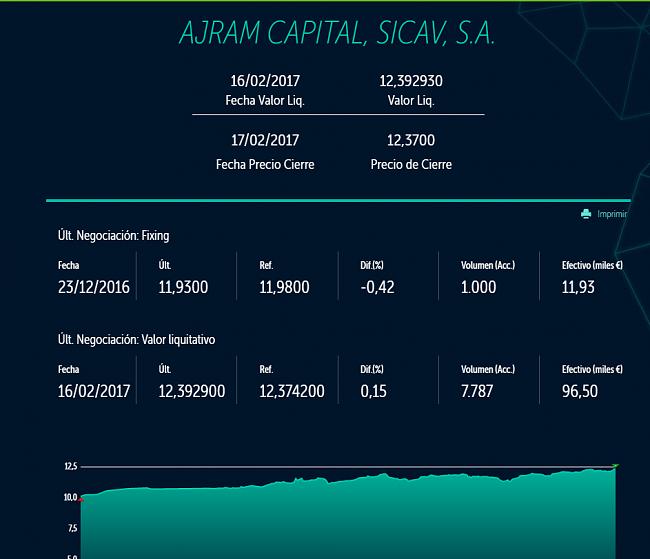 El trader Josef Ajram lanza una sicav-ajramcapital.png