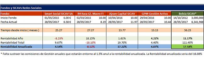 Bolsia Sicav  respecto a Smart Social Sicav, Renta 4 multigestion/itaca global macro-bolsiasicav.png