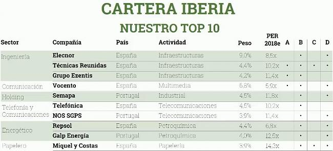 Francisco García Paramés-parames-ezentis-top-10.jpg