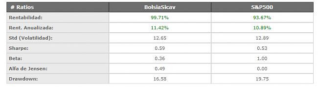 Interesados en ser socio fundador de Bolsia SICAV-datos.png