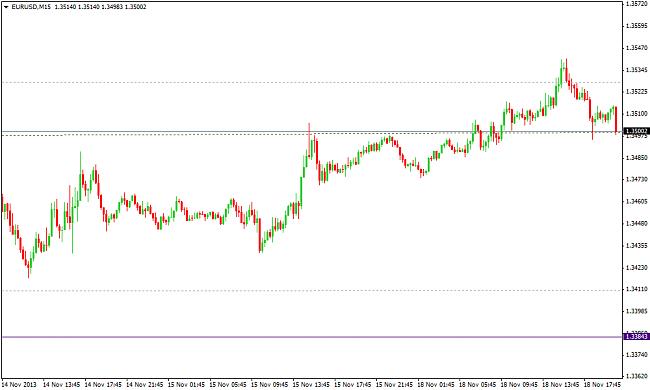 EUR-USD, semana del 18 al 22 de noviembre-eurusdm15.png