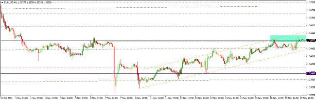 EUR-USD, semana del 18 al 22 de noviembre-eurusdh11.jpg