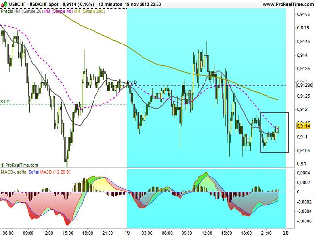 EUR-USD, semana del 18 al 22 de noviembre-chf-spot.png