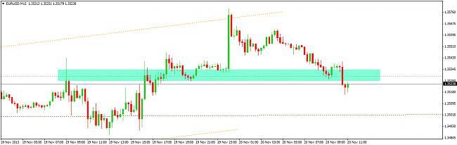 EUR-USD, semana del 18 al 22 de noviembre-20114.jpg