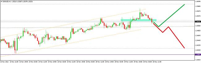 EUR-USD, semana del 18 al 22 de noviembre-20113.jpg