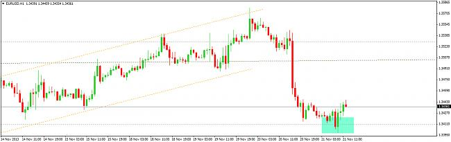 EUR-USD, semana del 18 al 22 de noviembre-2111.jpg