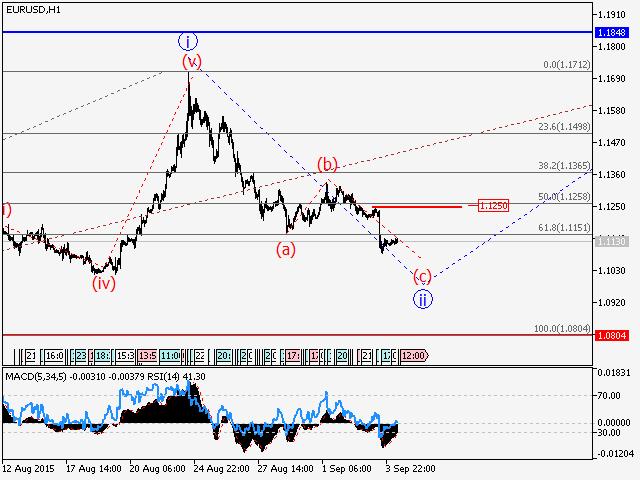 Análisis de Ondas-eur1.png