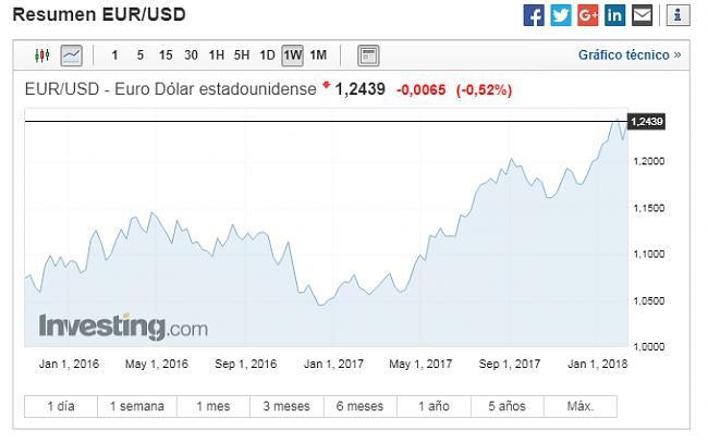 EUR/USD  camino el 1.30-eurodolar.png