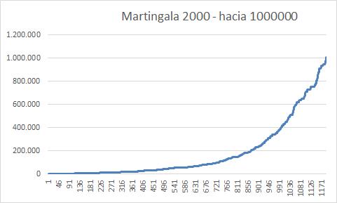 Las Martingalas-martingala.png