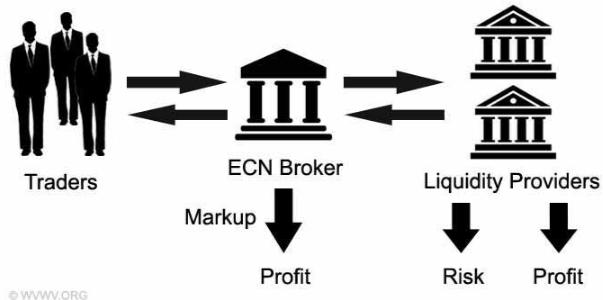 IC Markets, Broker ECN Recomendado-ecn-broker.png