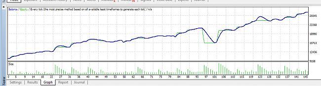 ¿Por qué invertir en Forex a medio plazo no es buena idea?-robotbandachart.jpg