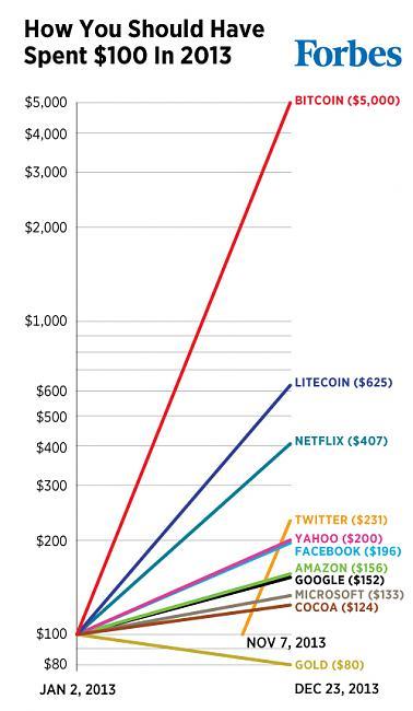 Estrategia detallada-invest-2013-chart.jpg