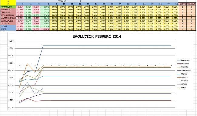 Evolucion Semanal del Club-evomensual.jpg