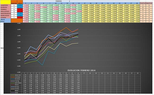 Evolucion Semanal del Club-mensual_2_2014.jpg