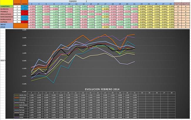 Evolucion Semanal del Club-mensual_3_2014.jpg
